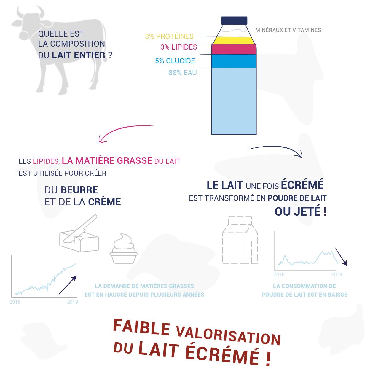 infographie expliquant le lait écrémé et le skyr