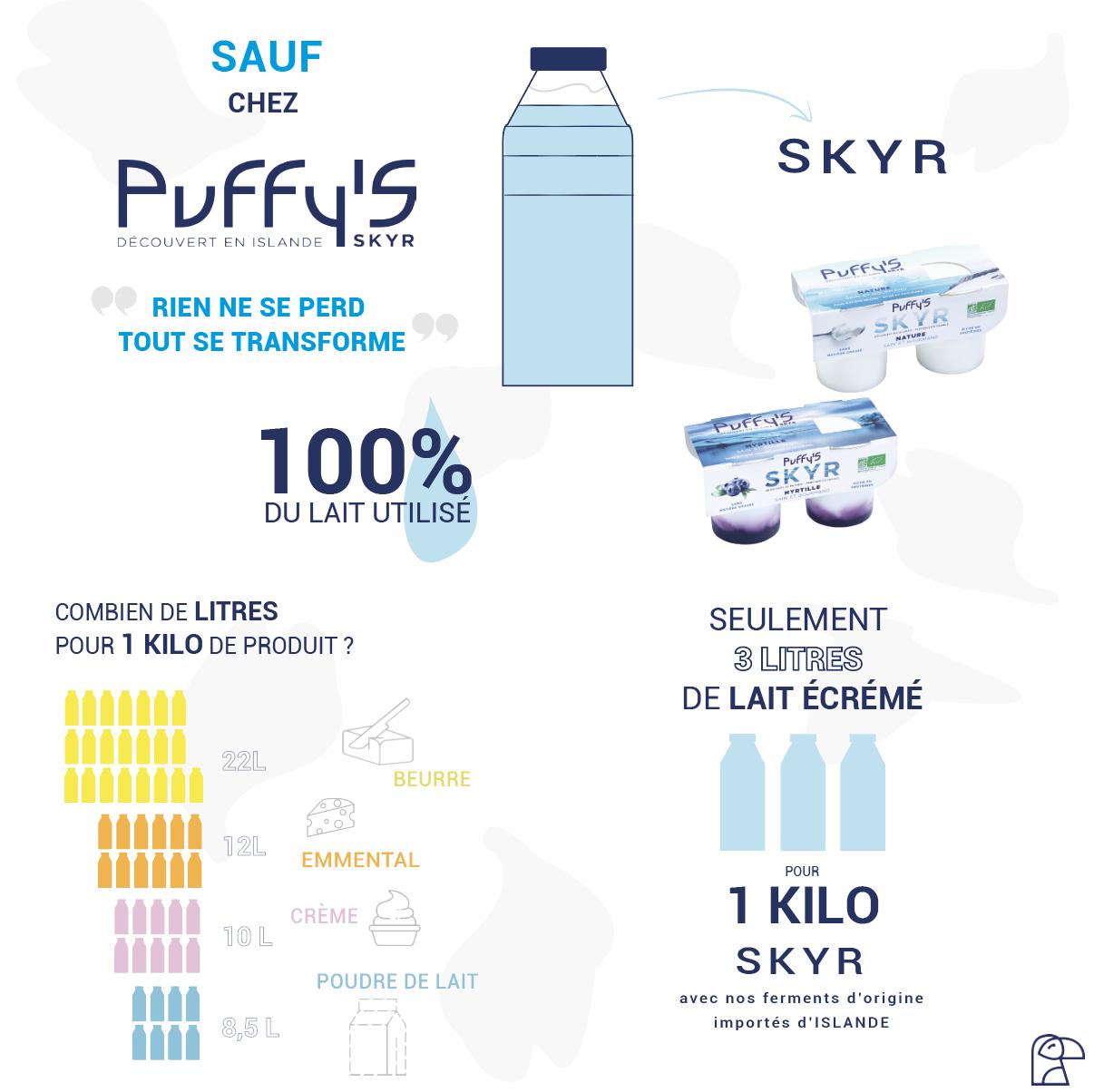 infographie présentant le lait écrémé et le skyr